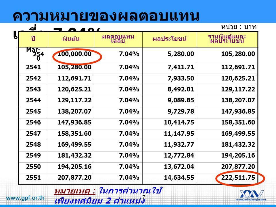 ความหมายของผลตอบแทนเฉลี่ย 7.04%