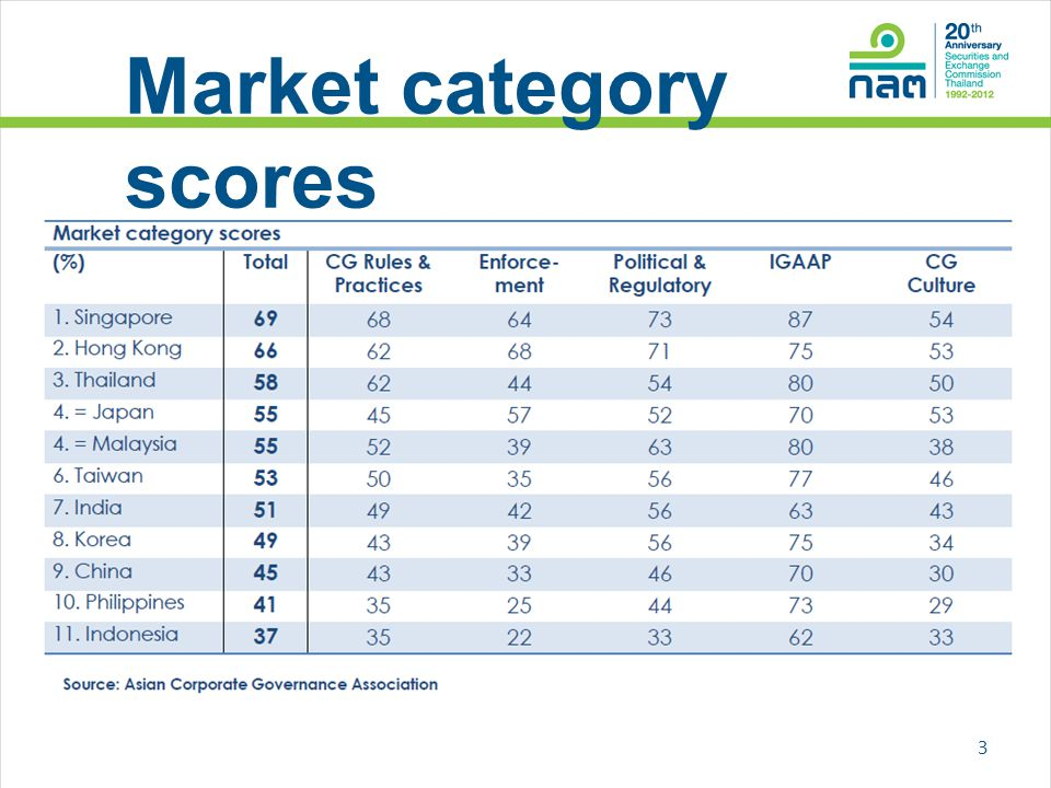 Market category scores
