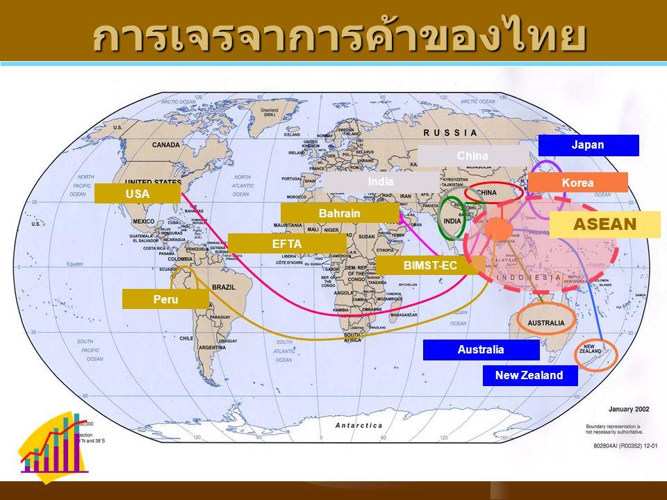 การเจรจาการค้าของไทย
