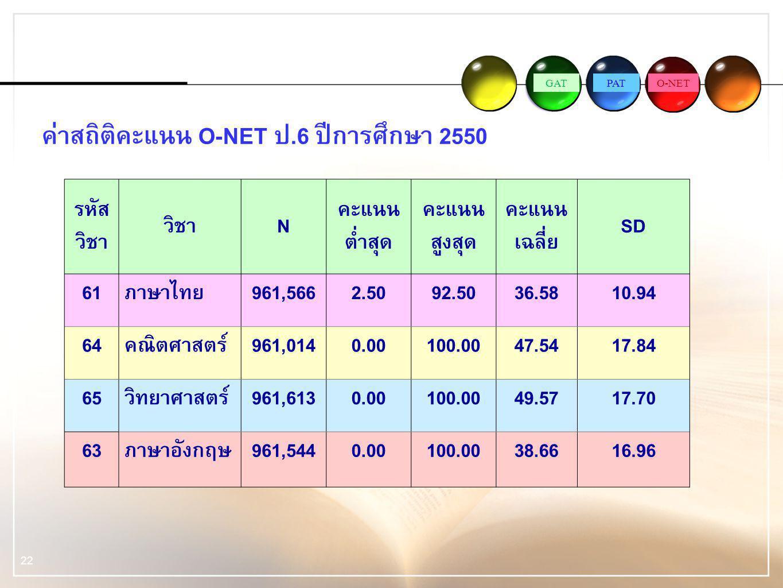 ค่าสถิติคะแนน O-NET ป.6 ปีการศึกษา 2550