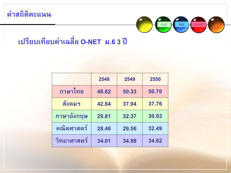เปรียบเทียบค่าเฉลี่ย O-NET ม.6 3 ปี