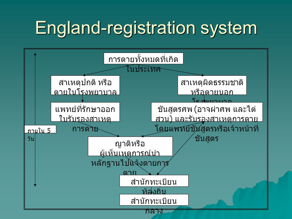 England-registration system