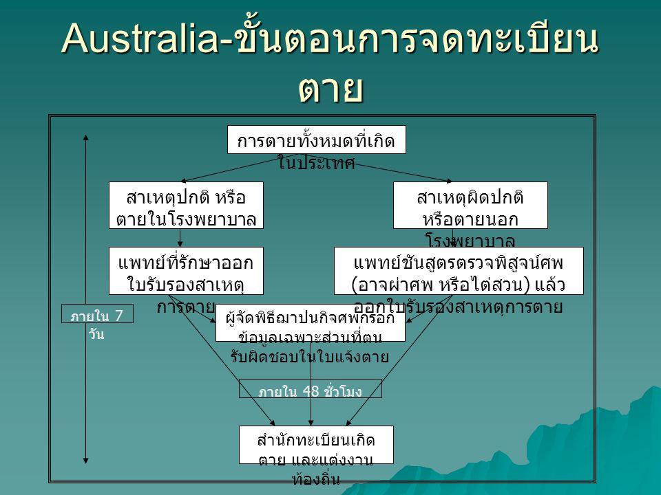 Australia-ขั้นตอนการจดทะเบียนตาย