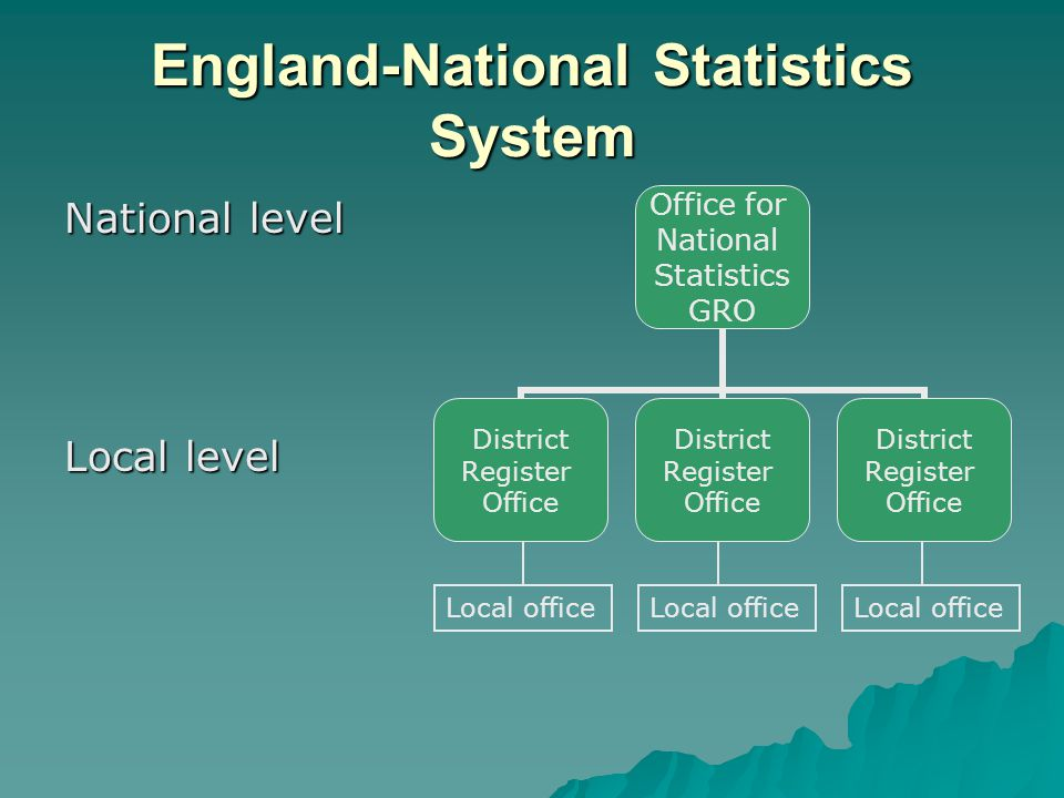 England-National Statistics System