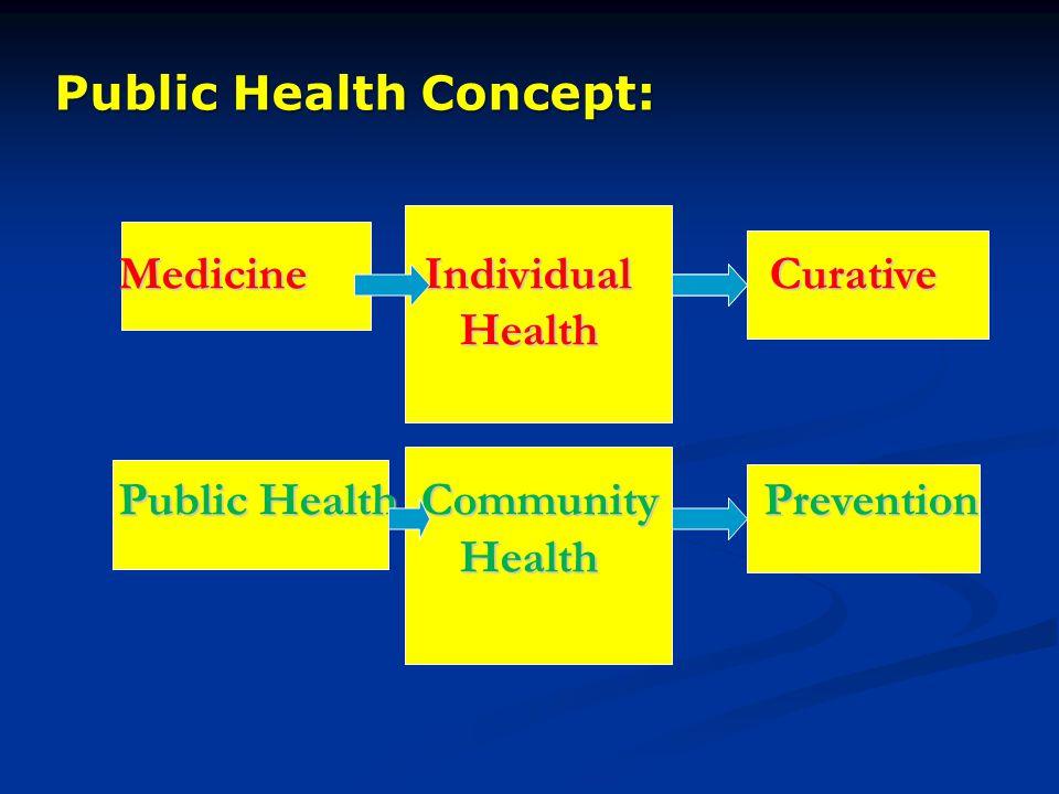 Public Health Concept: