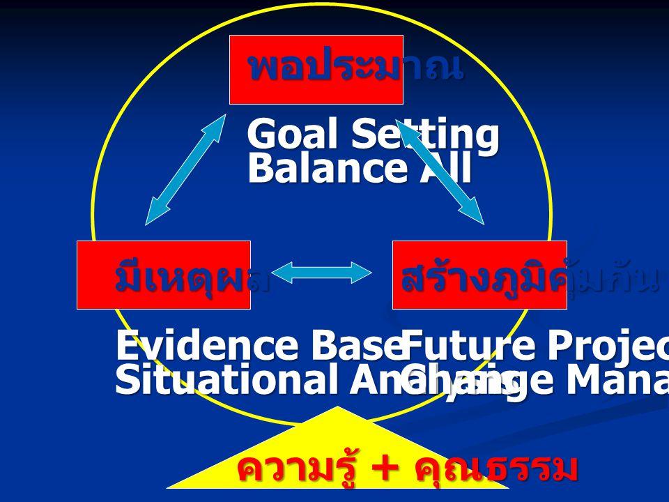 พอประมาณ Goal Setting. Balance All. มีเหตุผล. Evidence Base. Situational Analysis. สร้างภูมิคุ้มกัน.