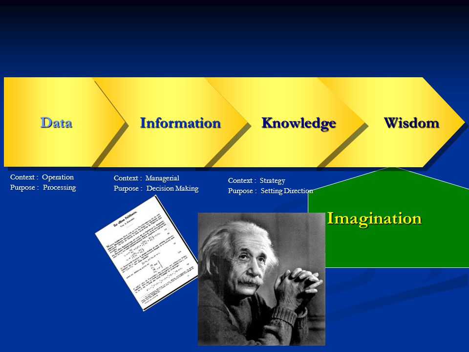 Imagination Data Information Knowledge Wisdom