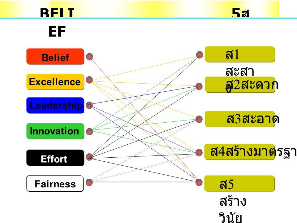 BELIEF 5ส ส1สะสาง ส2สะดวก ส3สะอาด ส4สร้างมาตรฐาน ส5สร้างวินัย Belief