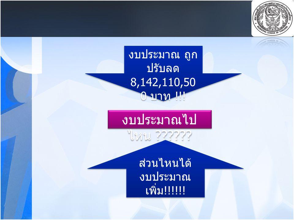 งบประมาณไปไหน งบประมาณ ถูกปรับลด 8,142,110,500 บาท !!!