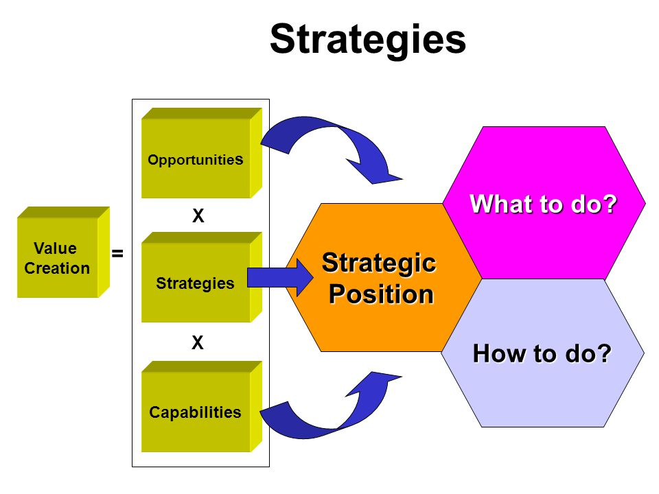 Strategies Strategic Position What to do How to do = X Value