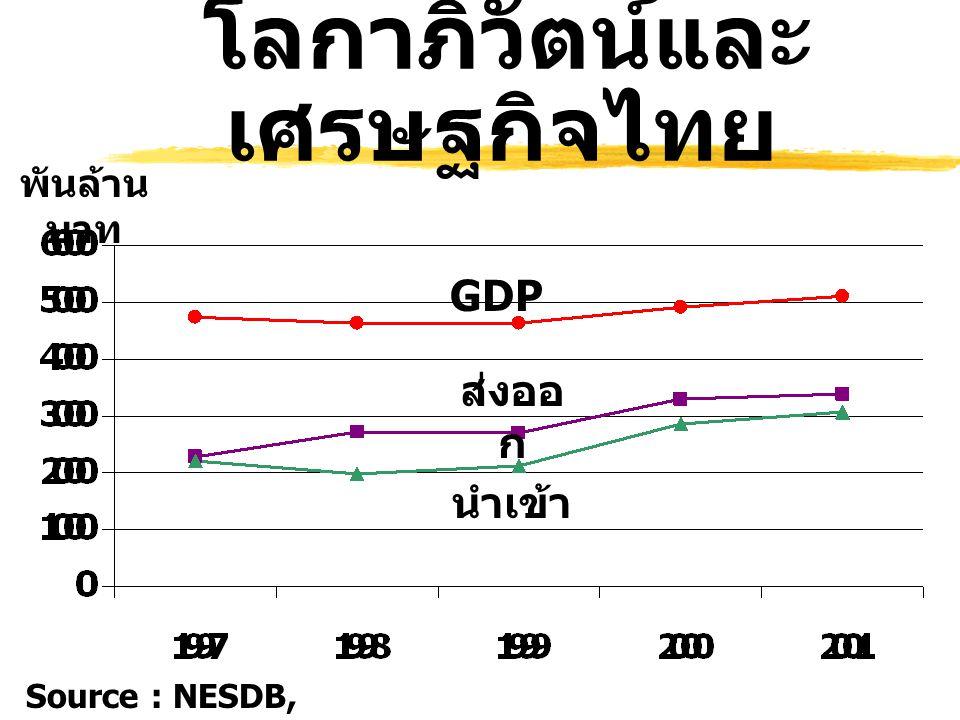 โลกาภิวัตน์และเศรษฐกิจไทย