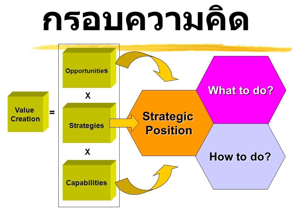 กรอบความคิด Strategic Position What to do How to do = X Value