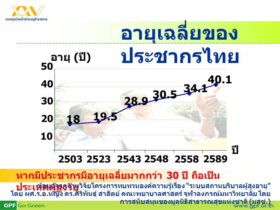 อายุเฉลี่ยของประชากรไทย