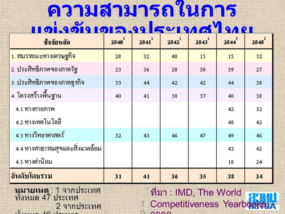 ความสามารถในการแข่งขันของประเทศไทย
