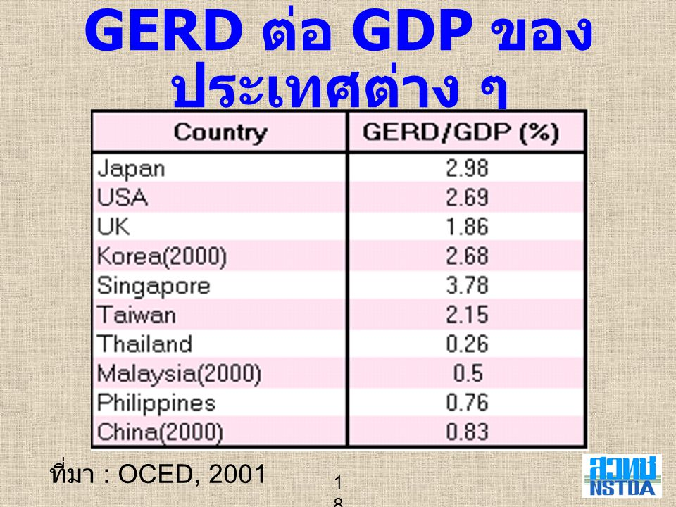 GERD ต่อ GDP ของประเทศต่าง ๆ