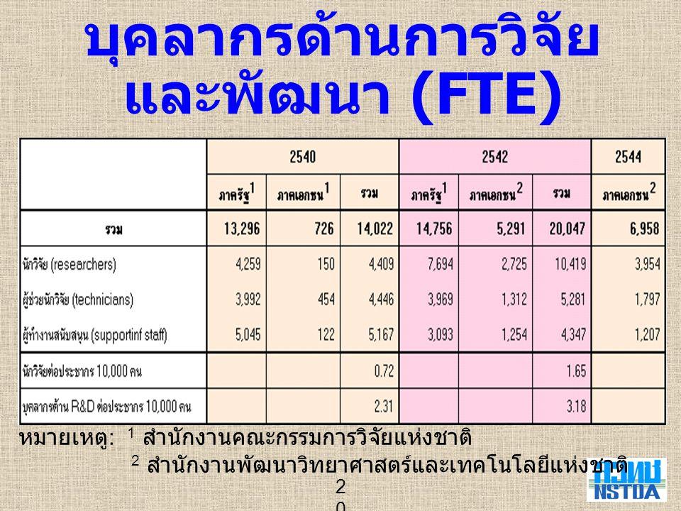 บุคลากรด้านการวิจัยและพัฒนา (FTE)