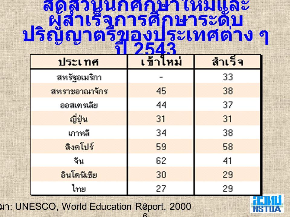 ที่มา: UNESCO, World Education Report, 2000