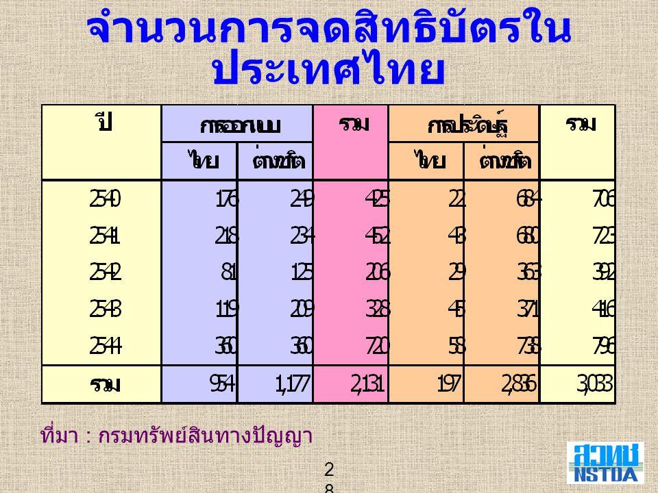 จำนวนการจดสิทธิบัตรในประเทศไทย