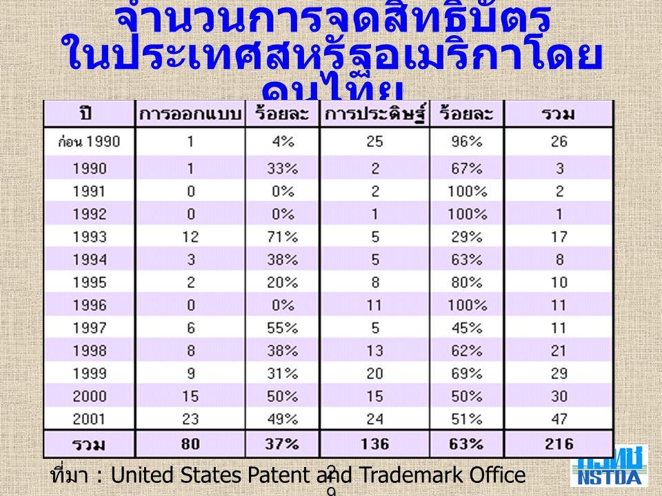จำนวนการจดสิทธิบัตร ในประเทศสหรัฐอเมริกาโดยคนไทย