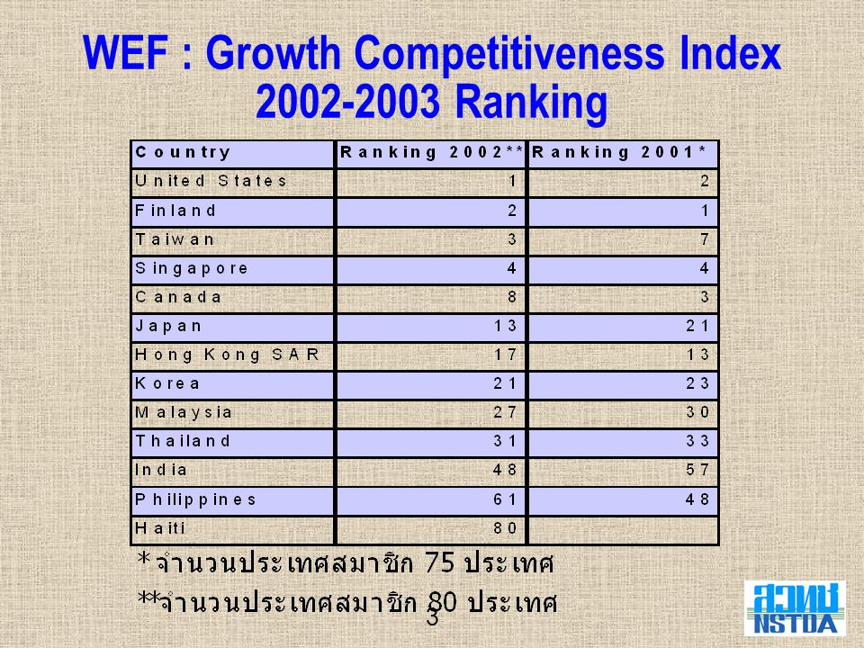 WEF : Growth Competitiveness Index 2002-2003 Ranking