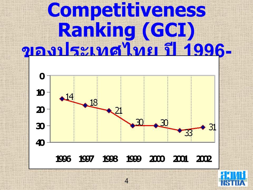 Growth Competitiveness Ranking (GCI) ของประเทศไทย ปี 1996-2002