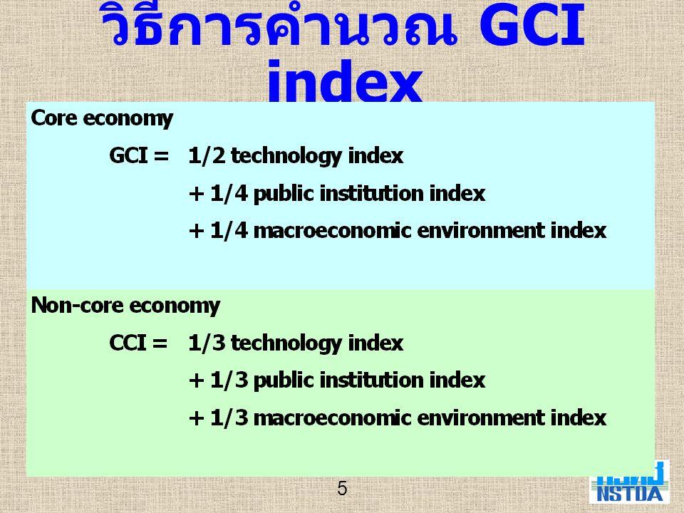 วิธีการคำนวณ GCI index