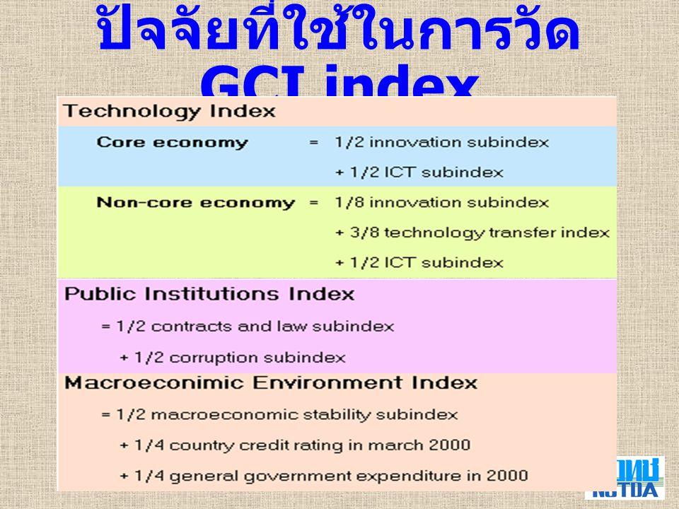 ปัจจัยที่ใช้ในการวัด GCI index