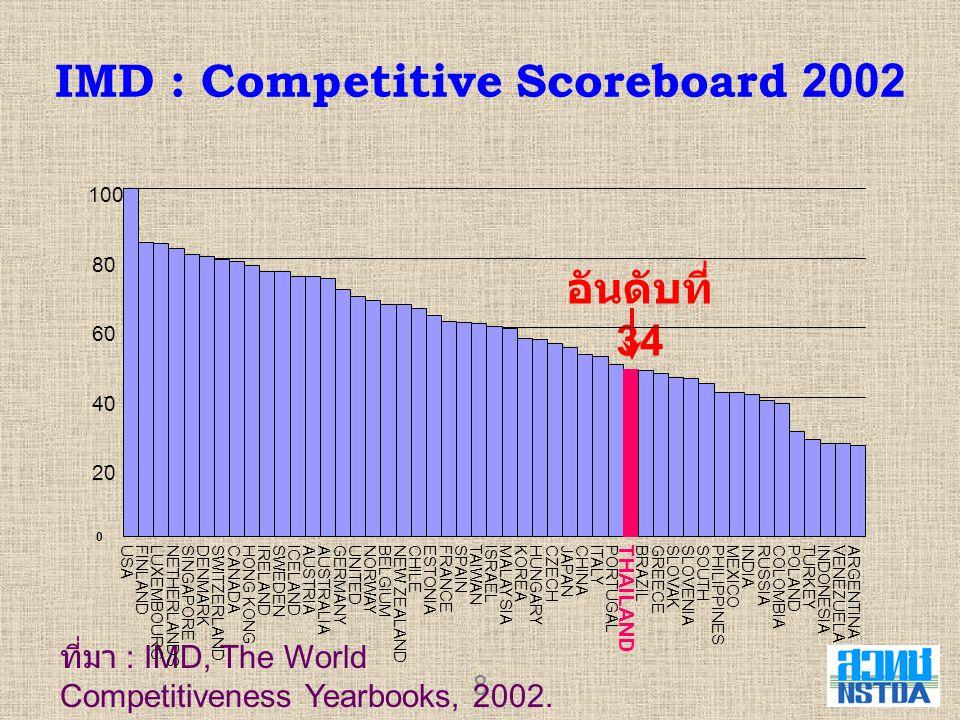 IMD : Competitive Scoreboard 2002