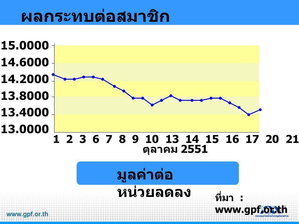ผลกระทบต่อสมาชิก มูลค่าต่อหน่วยลดลง 15.0000 14.6000 14.2000 13.8000
