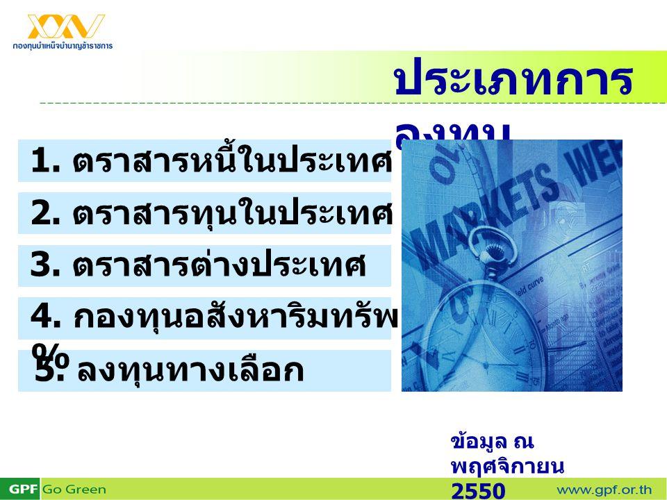 ประเภทการลงทุน 1. ตราสารหนี้ในประเทศ 63.96 %