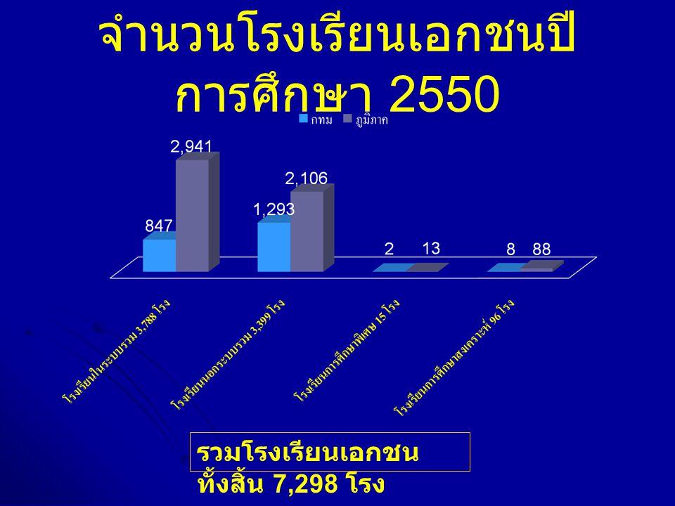 จำนวนโรงเรียนเอกชนปีการศึกษา 2550