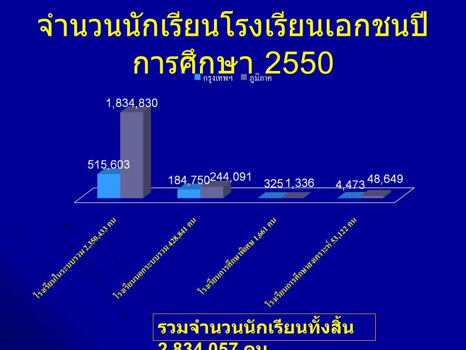 จำนวนนักเรียนโรงเรียนเอกชนปีการศึกษา 2550
