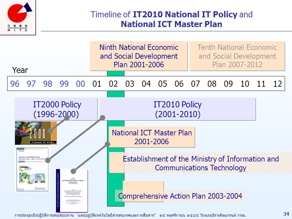 Timeline of IT2010 National IT Policy and National ICT Master Plan