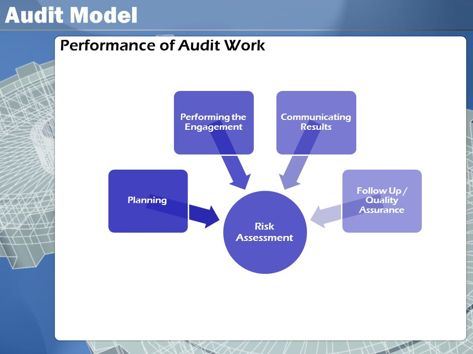 Audit Model Performance of Audit Work Risk Assessment Planning