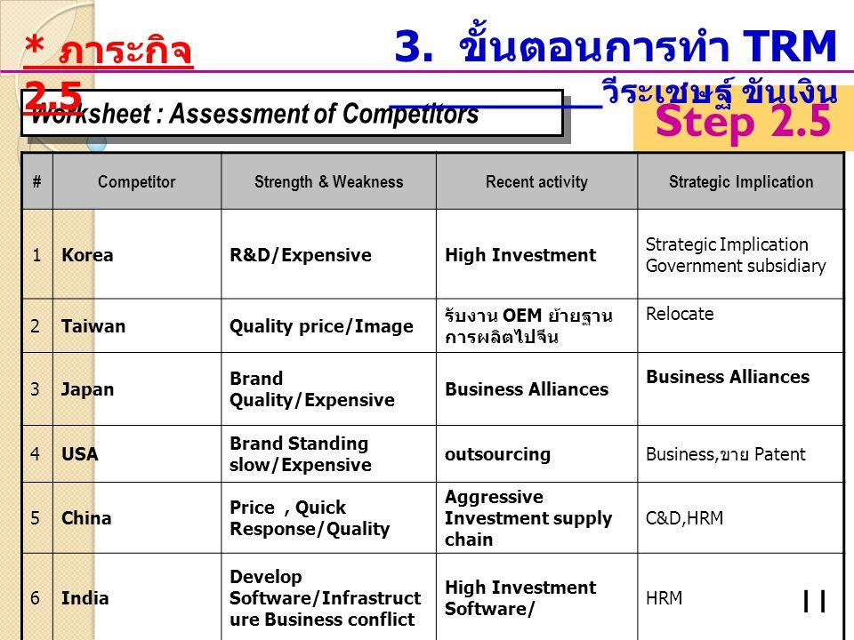 Strategic Implication
