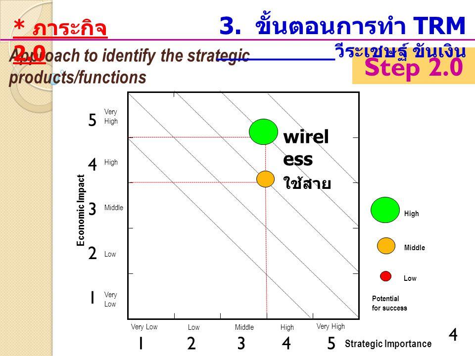 Step 2.0 3. ขั้นตอนการทำ TRM __________วีระเชษฐ์ ขันเงิน * ภาระกิจ 2.0