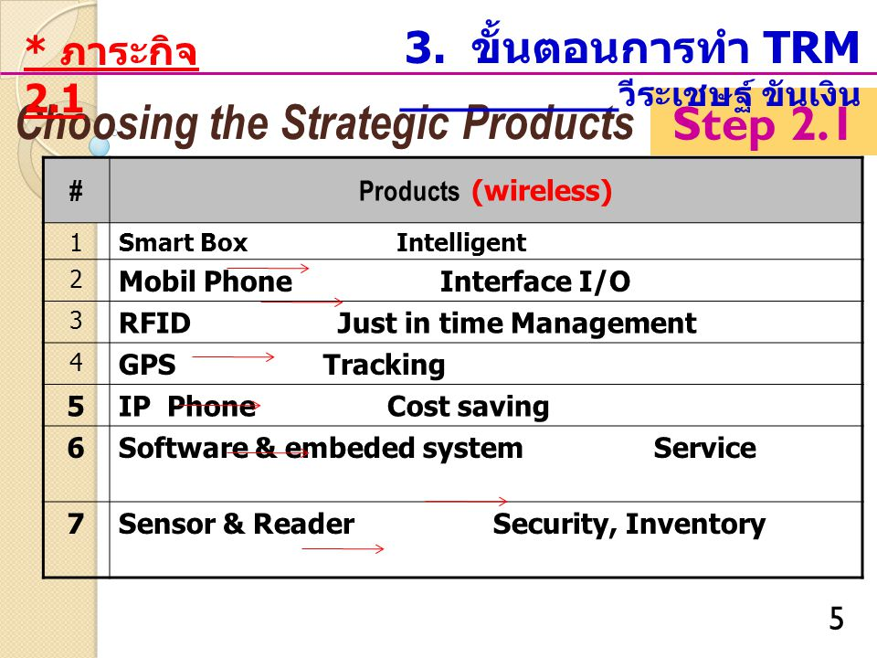 Choosing the Strategic Products Step 2.1