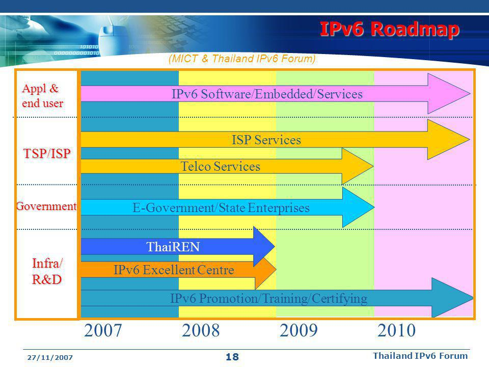 IPv6 Roadmap 2007 2008 2009 2010 IPv6 Software/Embedded/Services