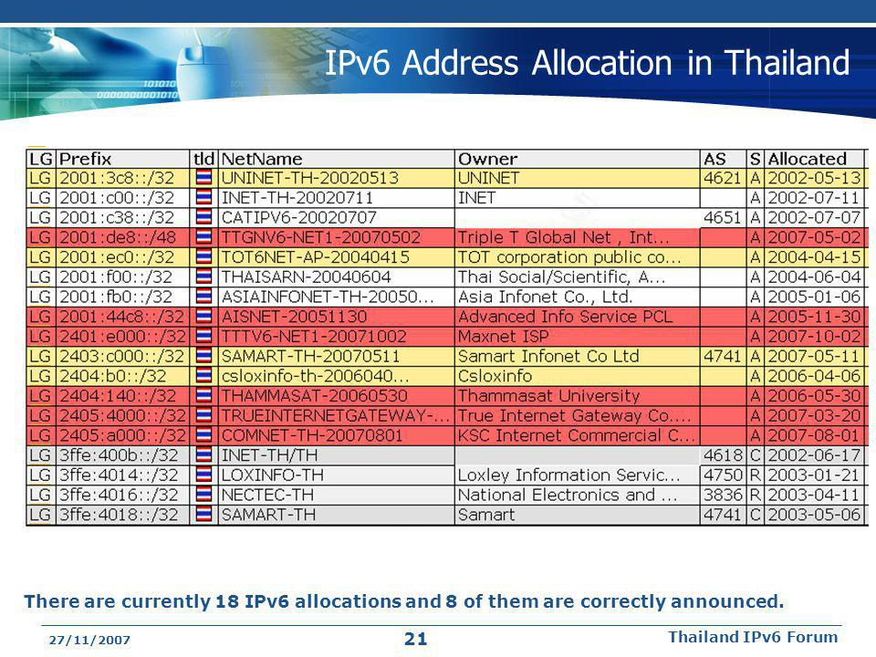 IPv6 Address Allocation in Thailand