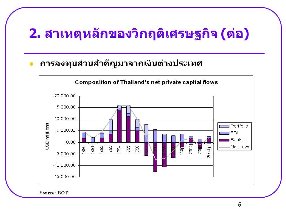 2. สาเหตุหลักของวิกฤติเศรษฐกิจ (ต่อ)