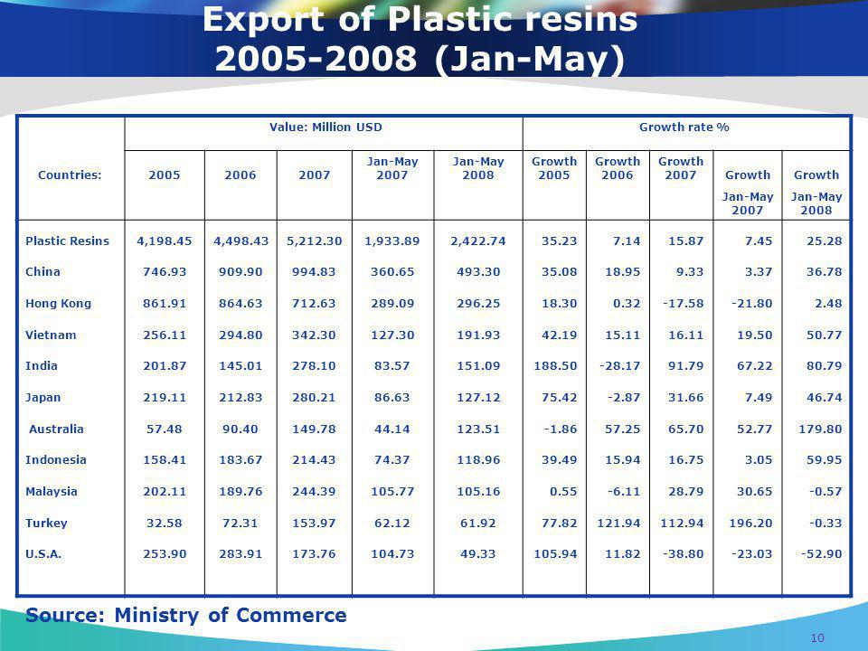 Export of Plastic resins (Jan-May)