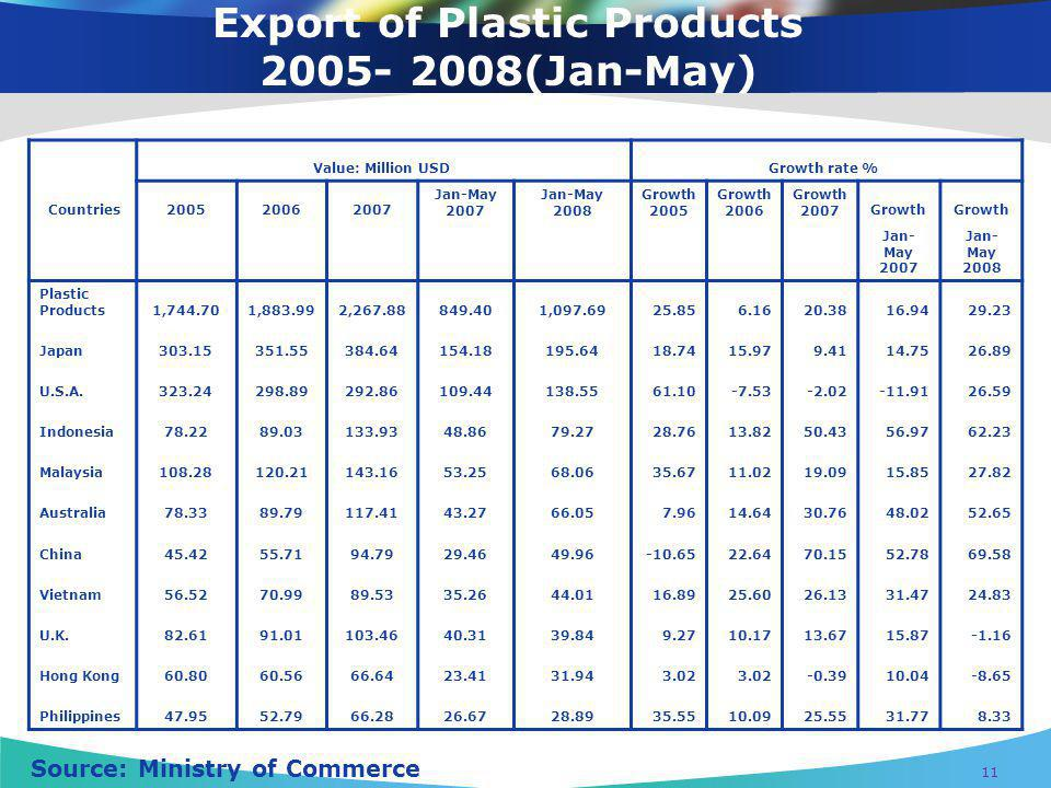 Export of Plastic Products (Jan-May)