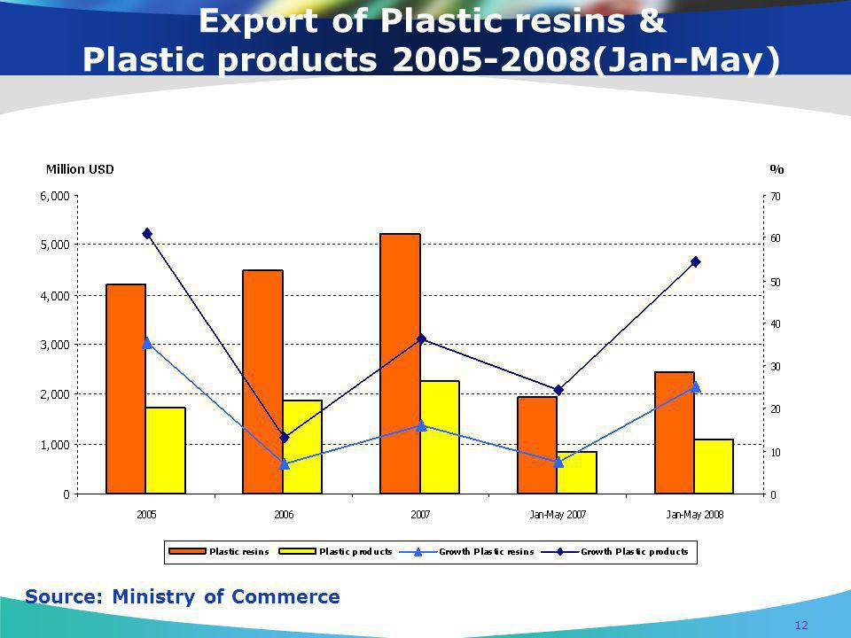 Export of Plastic resins & Plastic products 2005-2008(Jan-May)