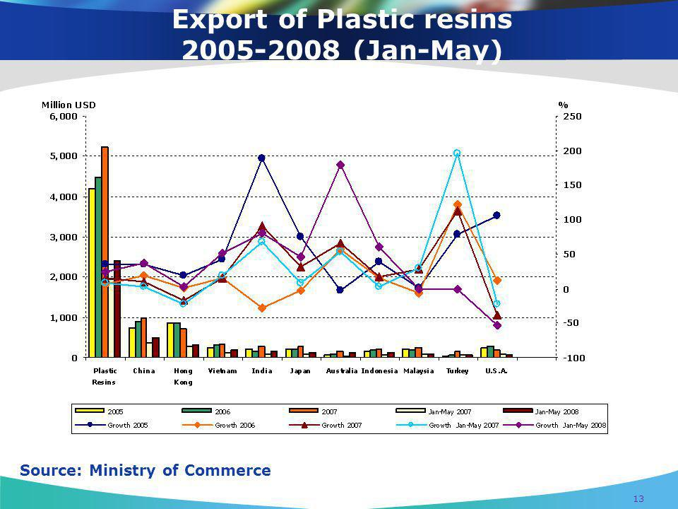 Export of Plastic resins 2005-2008 (Jan-May)