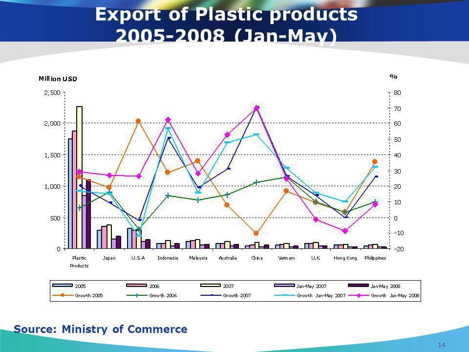 Export of Plastic products 2005-2008 (Jan-May)