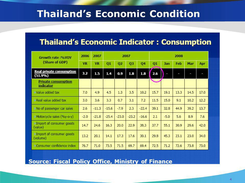 Thailand's Economic Condition