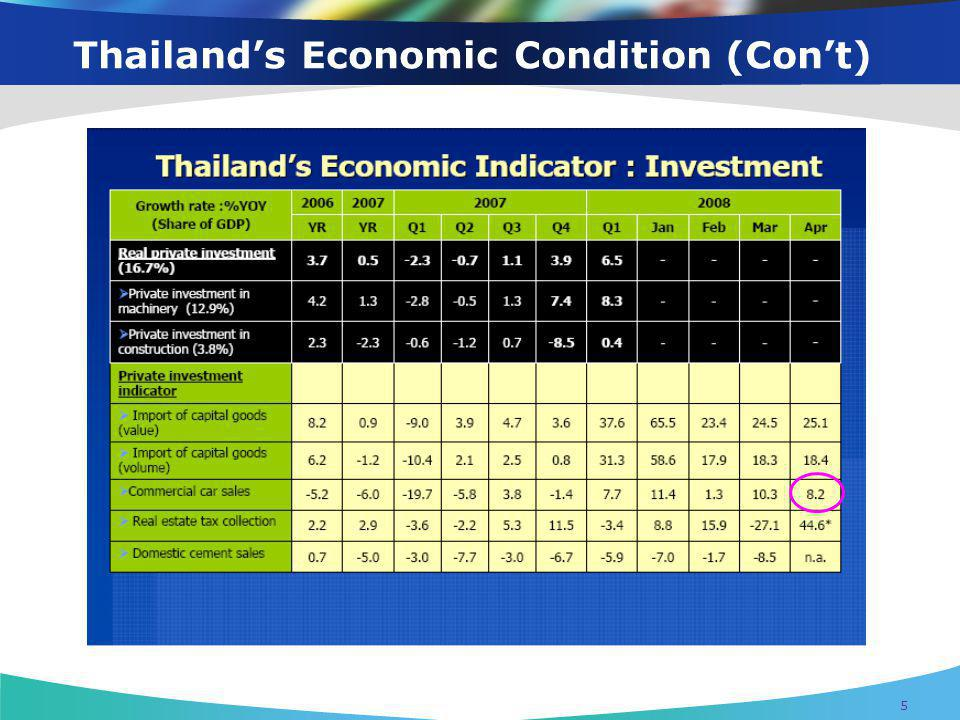 Thailand's Economic Condition (Con't)