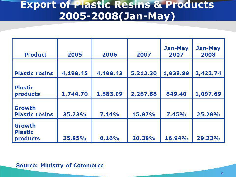 Export of Plastic Resins & Products 2005-2008(Jan-May)