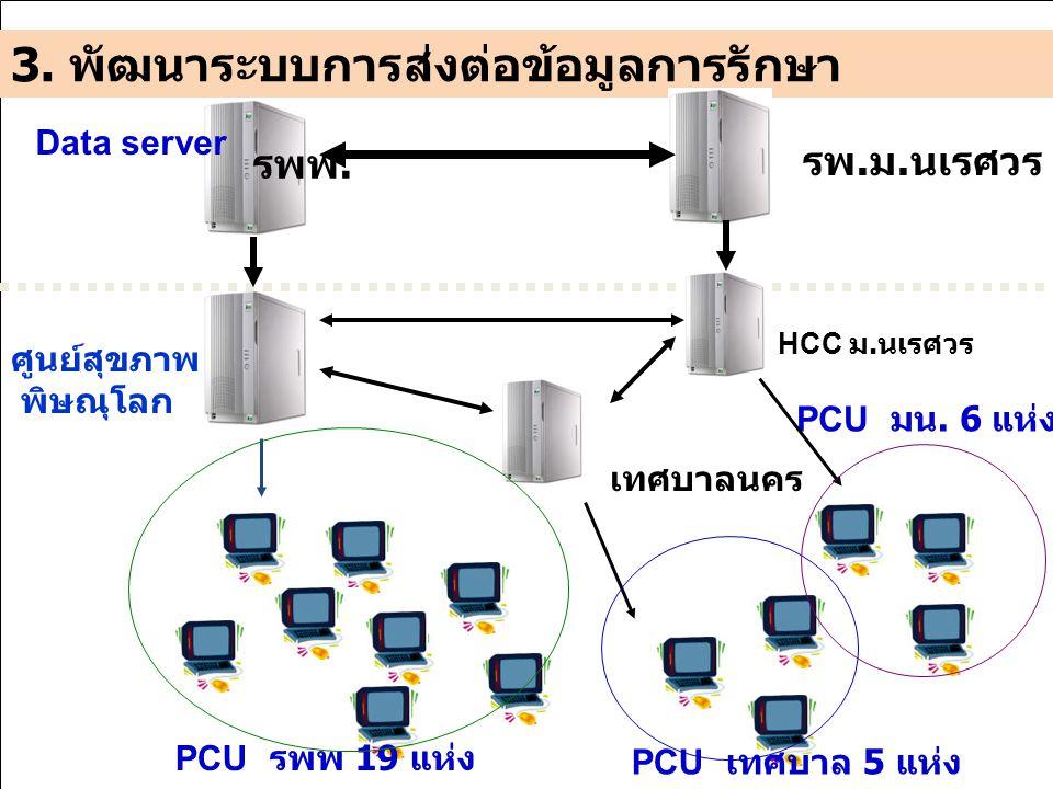 3. พัฒนาระบบการส่งต่อข้อมูลการรักษา