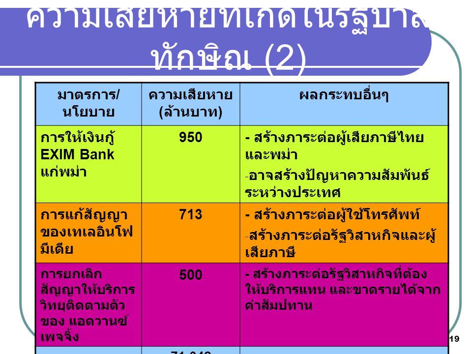 ความเสียหายที่เกิดในรัฐบาลทักษิณ (2)